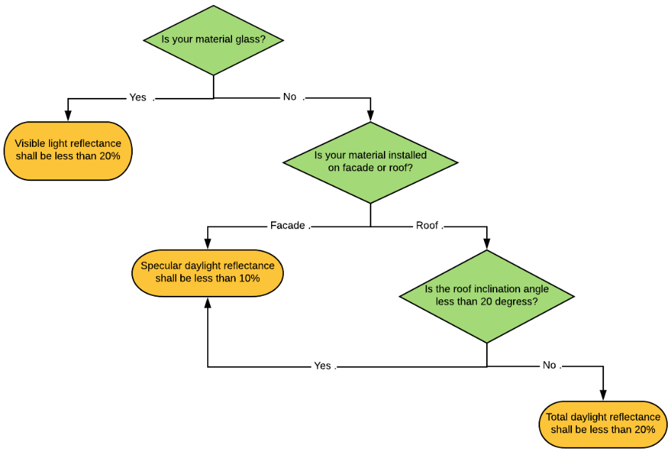 Flowchart on BCA requirements on daylight reflectance