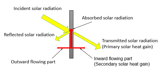 The heat transfer mechanism of solar heat gain coefficient and shading coefficient