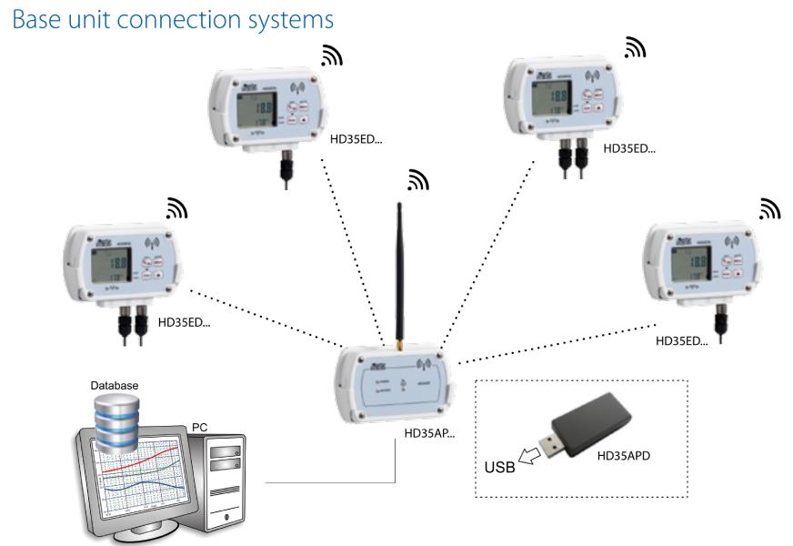 Basic unit connection map of Delta Ohm wireless data logger